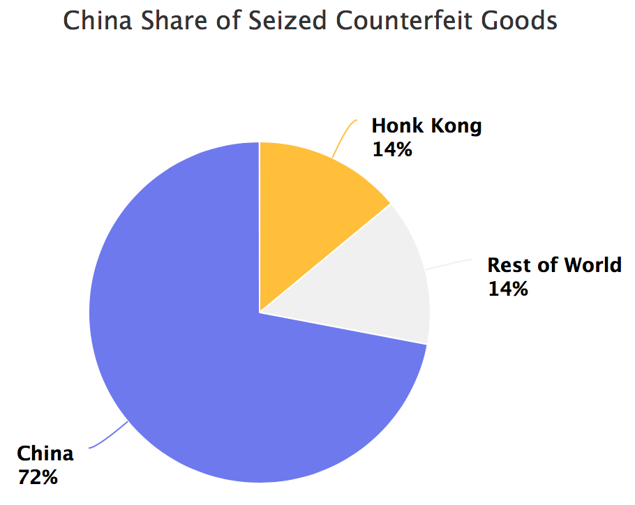 China share of seized counterfeit goods