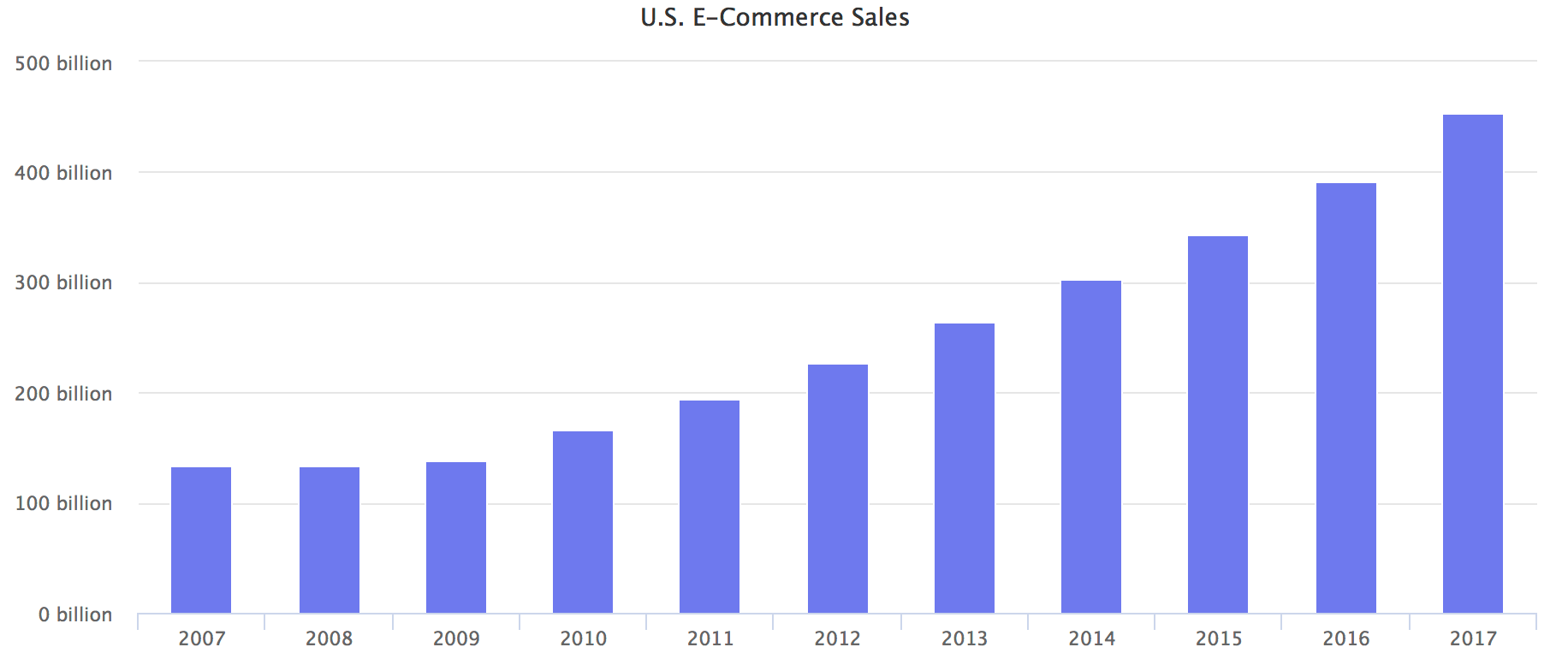 U.S. E-Commerce Sales