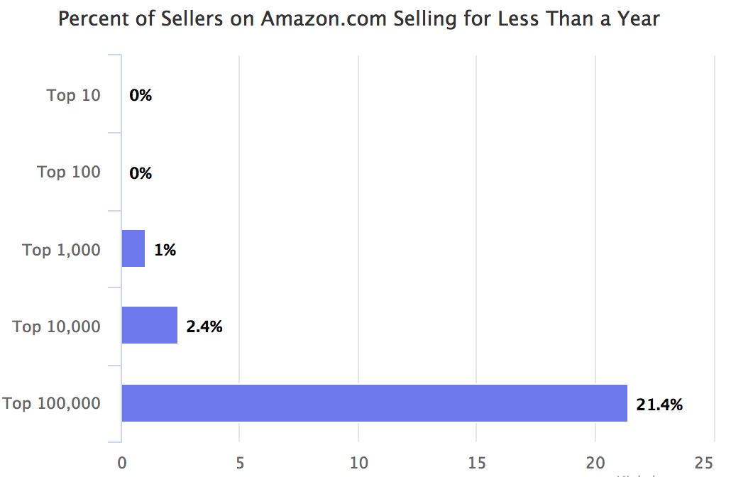 Percent of Sellers on Amazon.com Selling for Less Than a Year