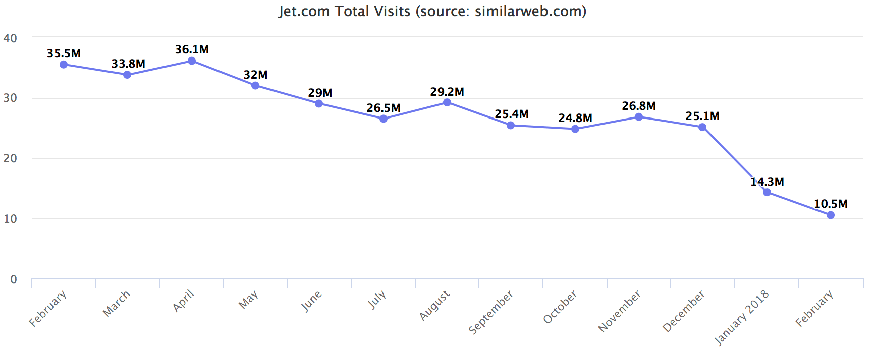 Jet.com Total Visits (source: similarweb.com)