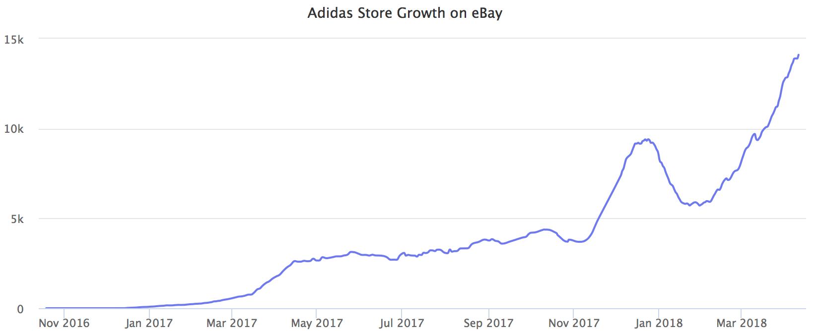 Interacción Gastos digerir  Adidas is Winning on eBay - Marketplace Pulse