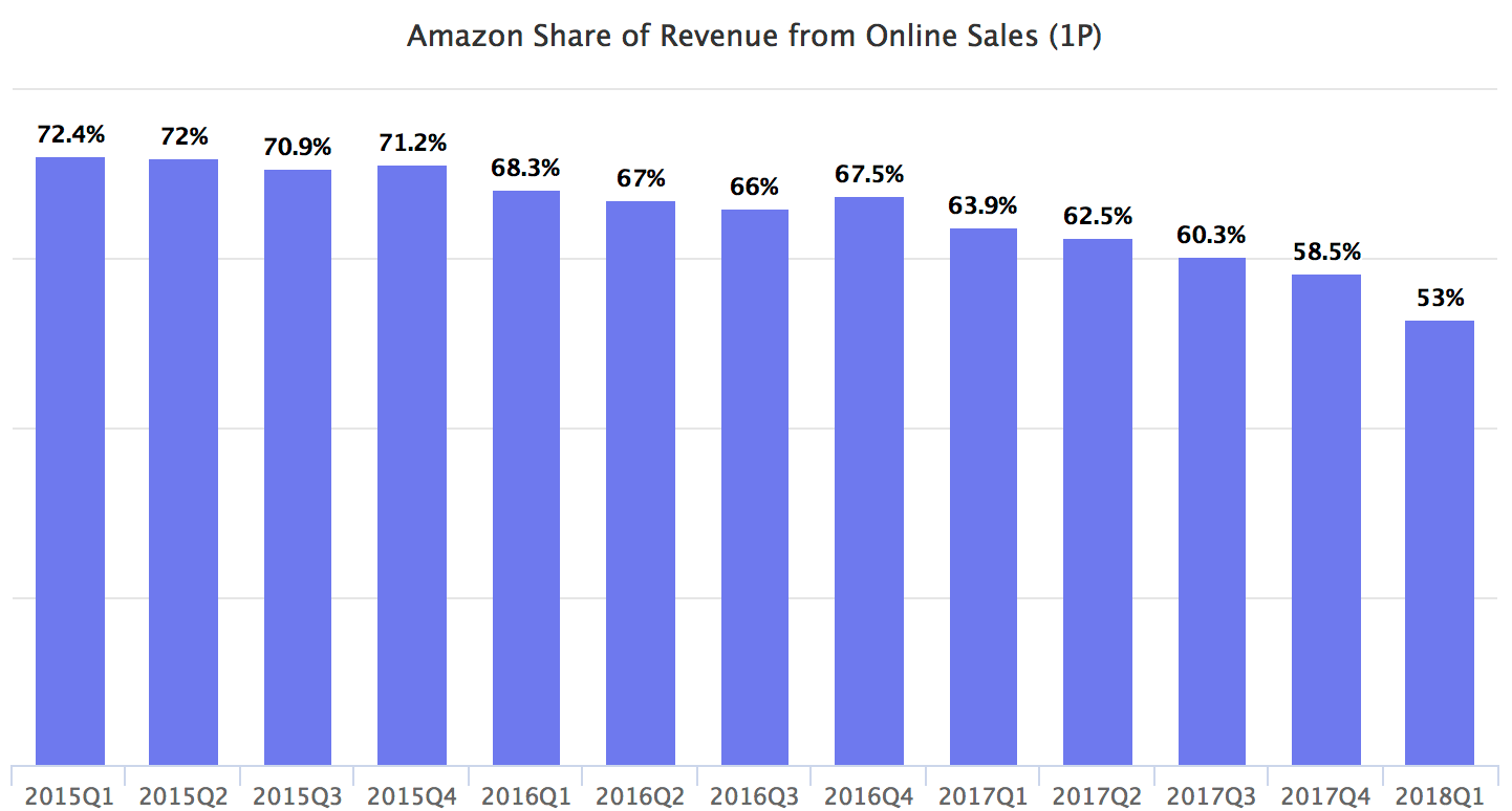Amazon Share of Revenue from Online Sales (1P)