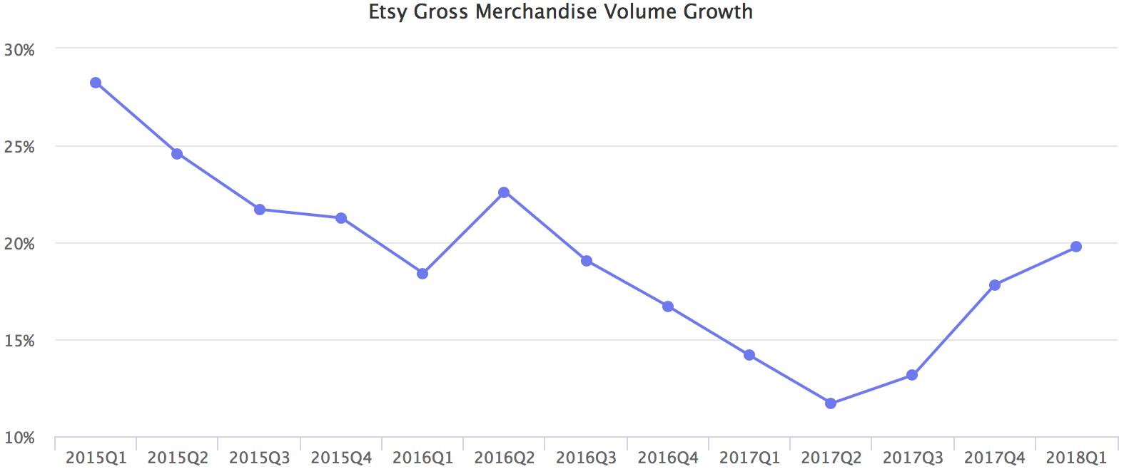 Etsy Gross Merchandise Volume Growth