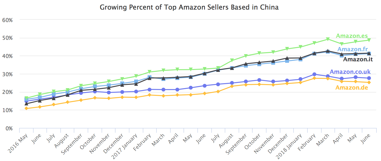 Percent of top Amazon sellers based in China