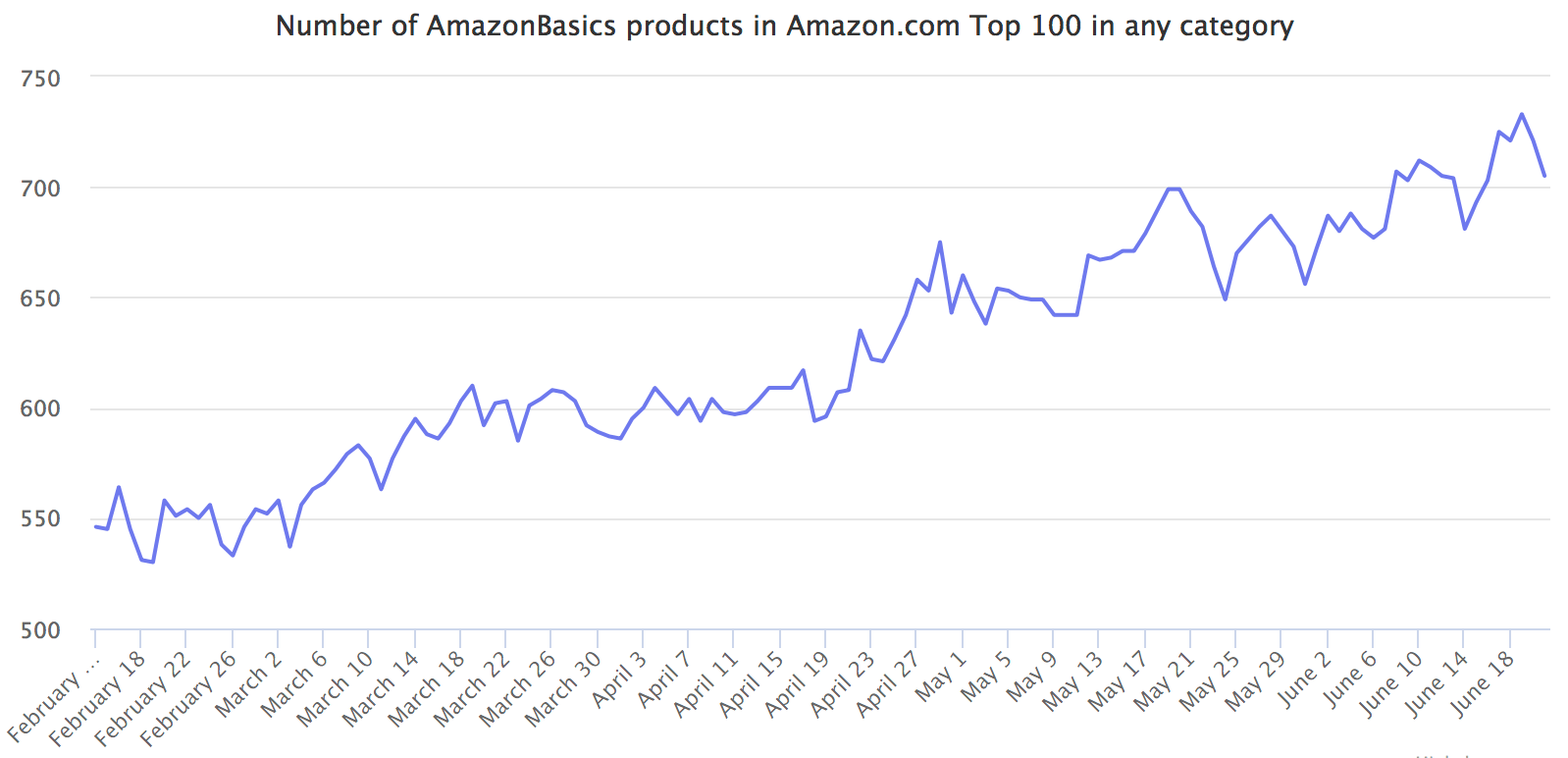 Number of AmazonBasics products in Amazon.com Top 100 in any category