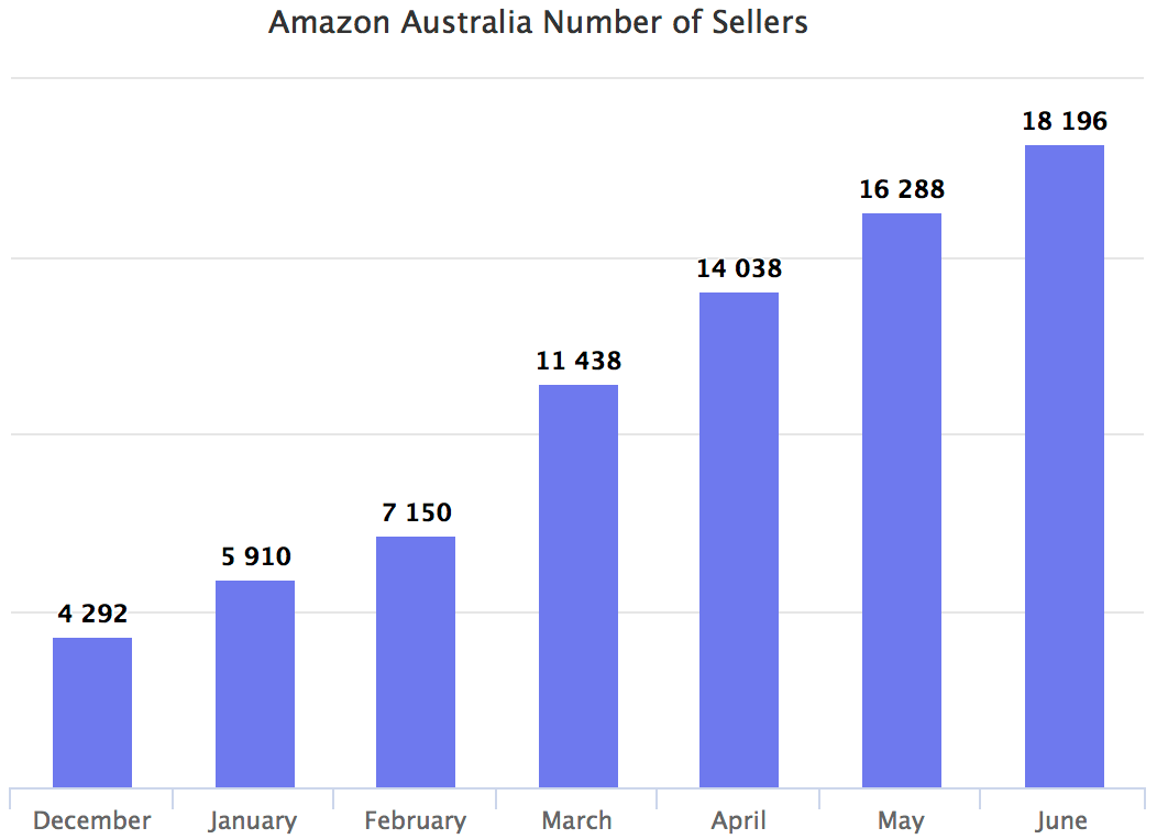Amazon Australia number of sellers