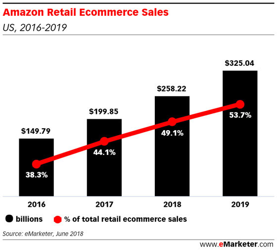 Amazon retail e-commerce sales