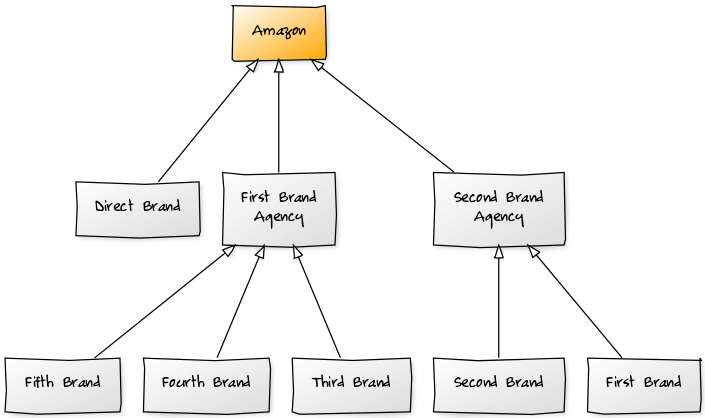 Amazon brand agencies flow