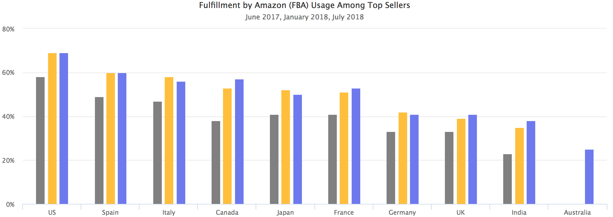 Fulfillment by Amazon (FBA) Usage Among Top Sellers