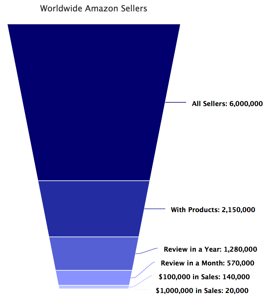 Amazon Sellers Funnel