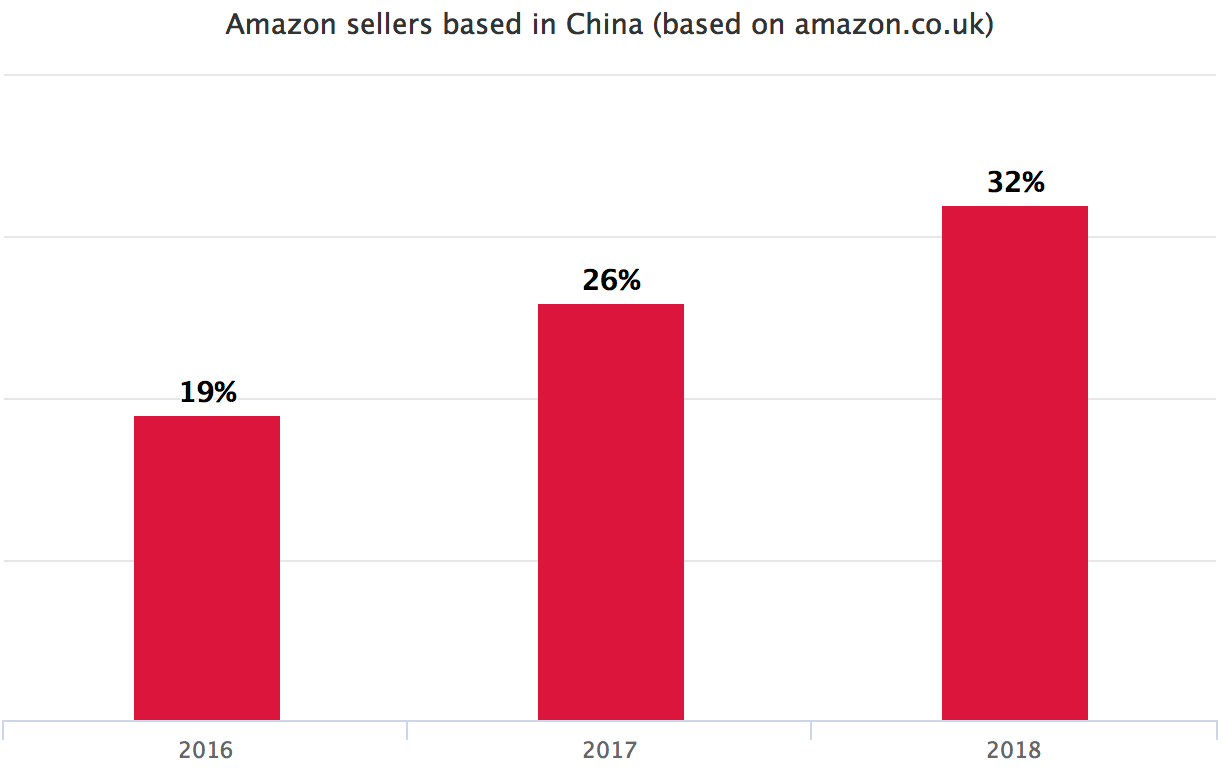 Amazon sellers based in China