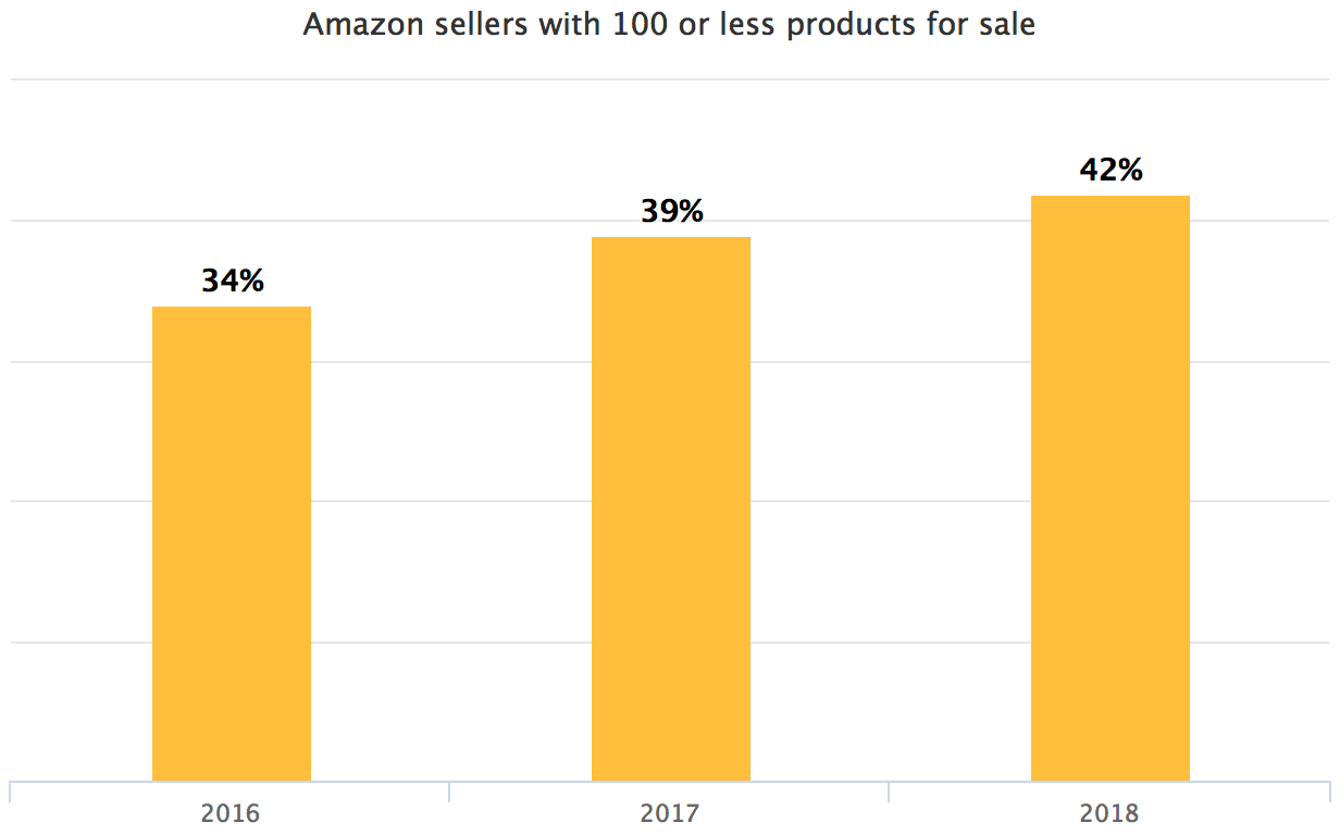 Amazon sellers with 100 or less products for sale