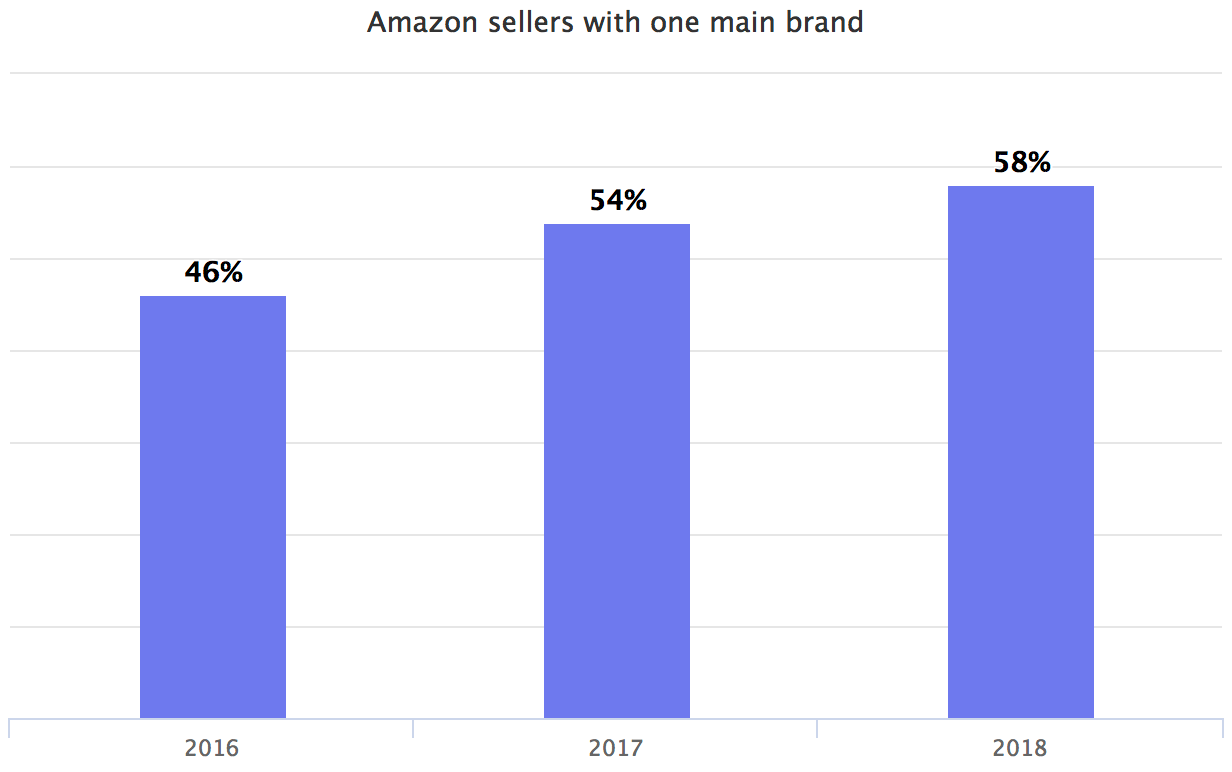 Amazon sellers with one main brand