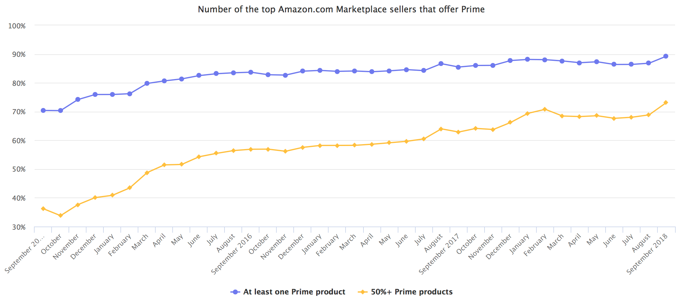 Number of the top Amazon.com Marketplace sellers that offer Prime