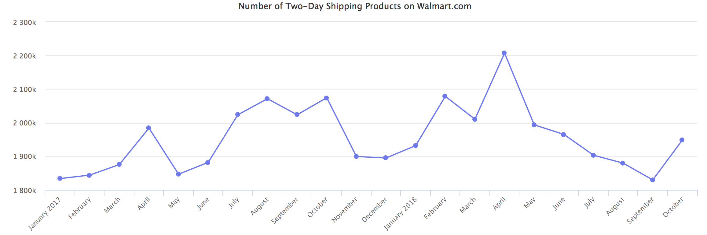 Walmart Number of Two Day Shipping Products