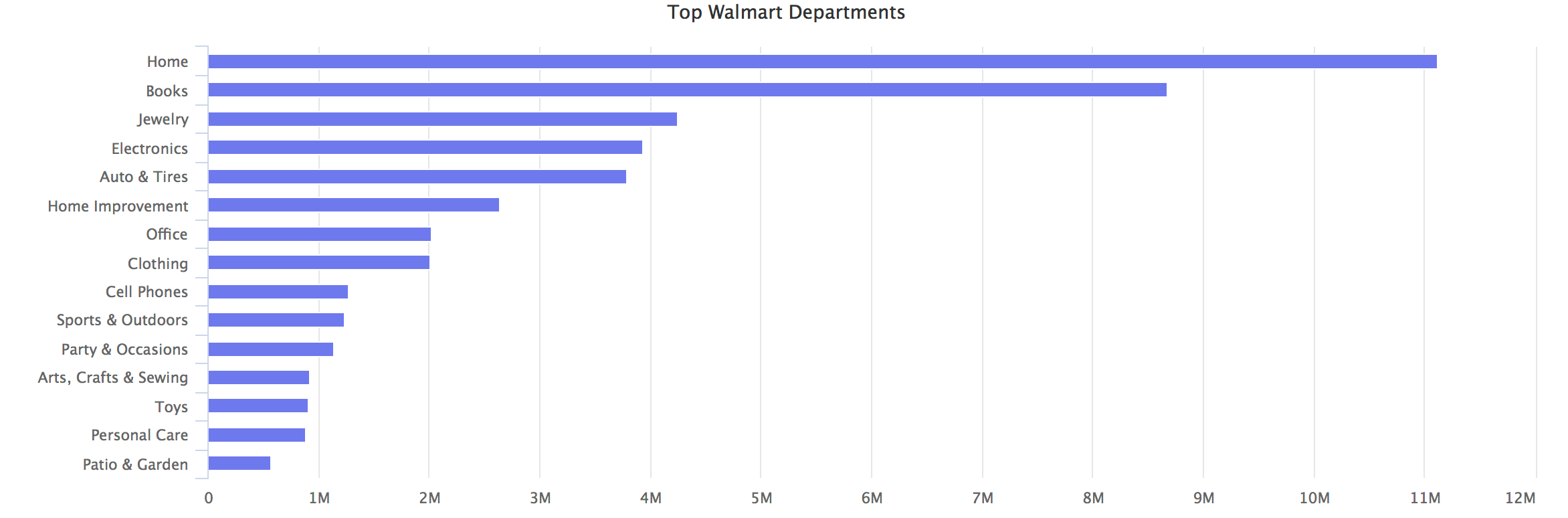 Walmart Top Departments