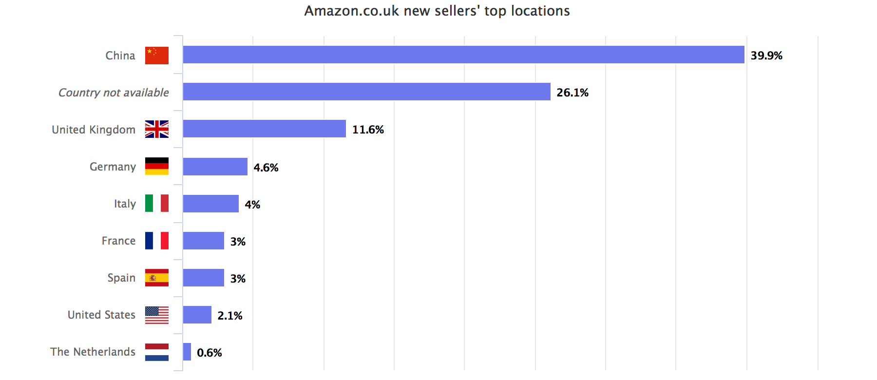 China share of new Amazon marketplace sellers