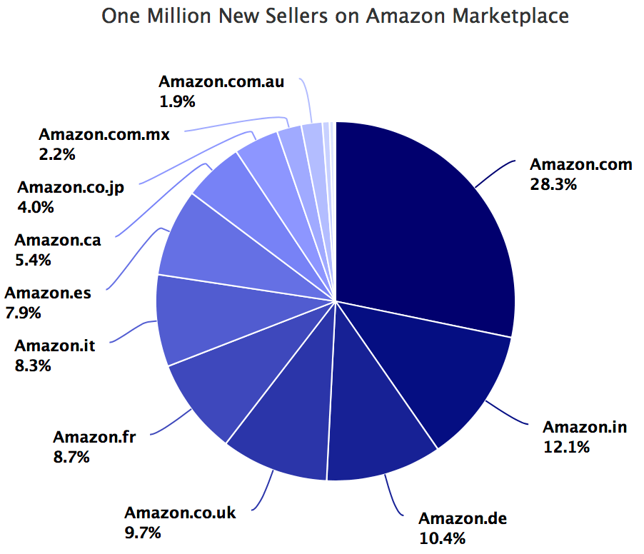 One million new sellers on Amazon marketplace