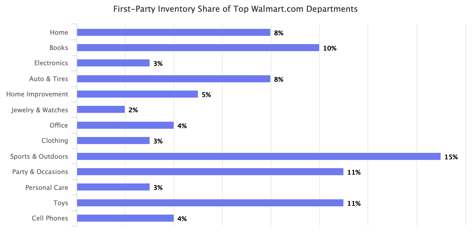 First-Party Inventory Share of Top Walmart.com Departments