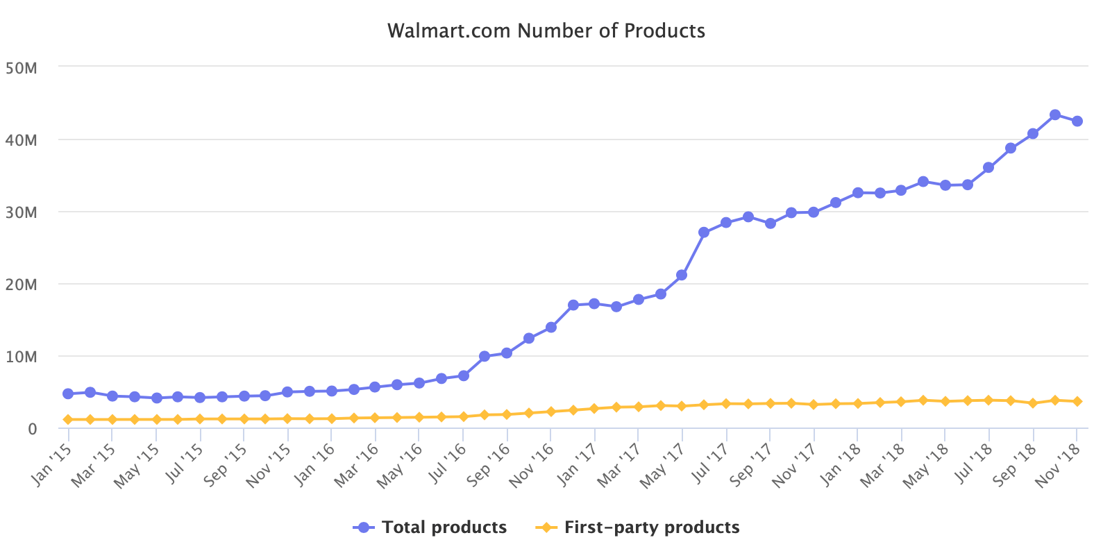 Walmart.com Number of Products