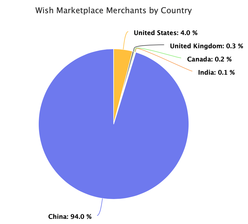 Wish Marketplace Merchants by Country