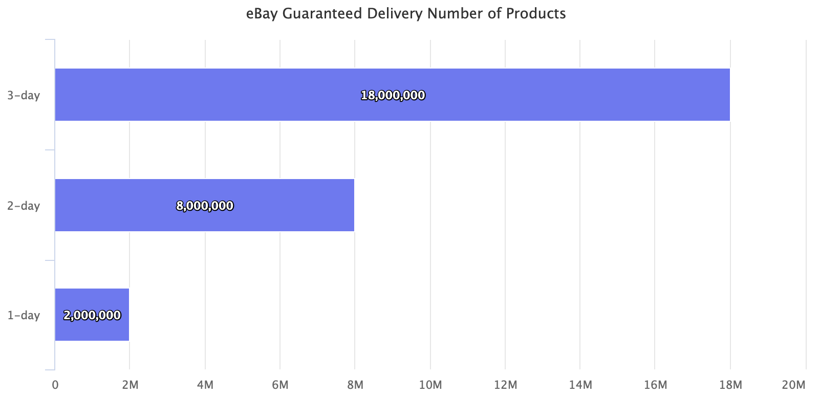 eBay Guranteed Delivery Number of Products