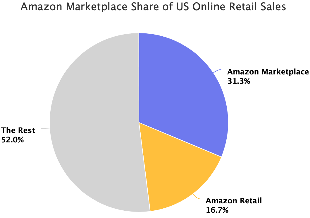 Amazon Marketplace Share of US Online Retail Sales