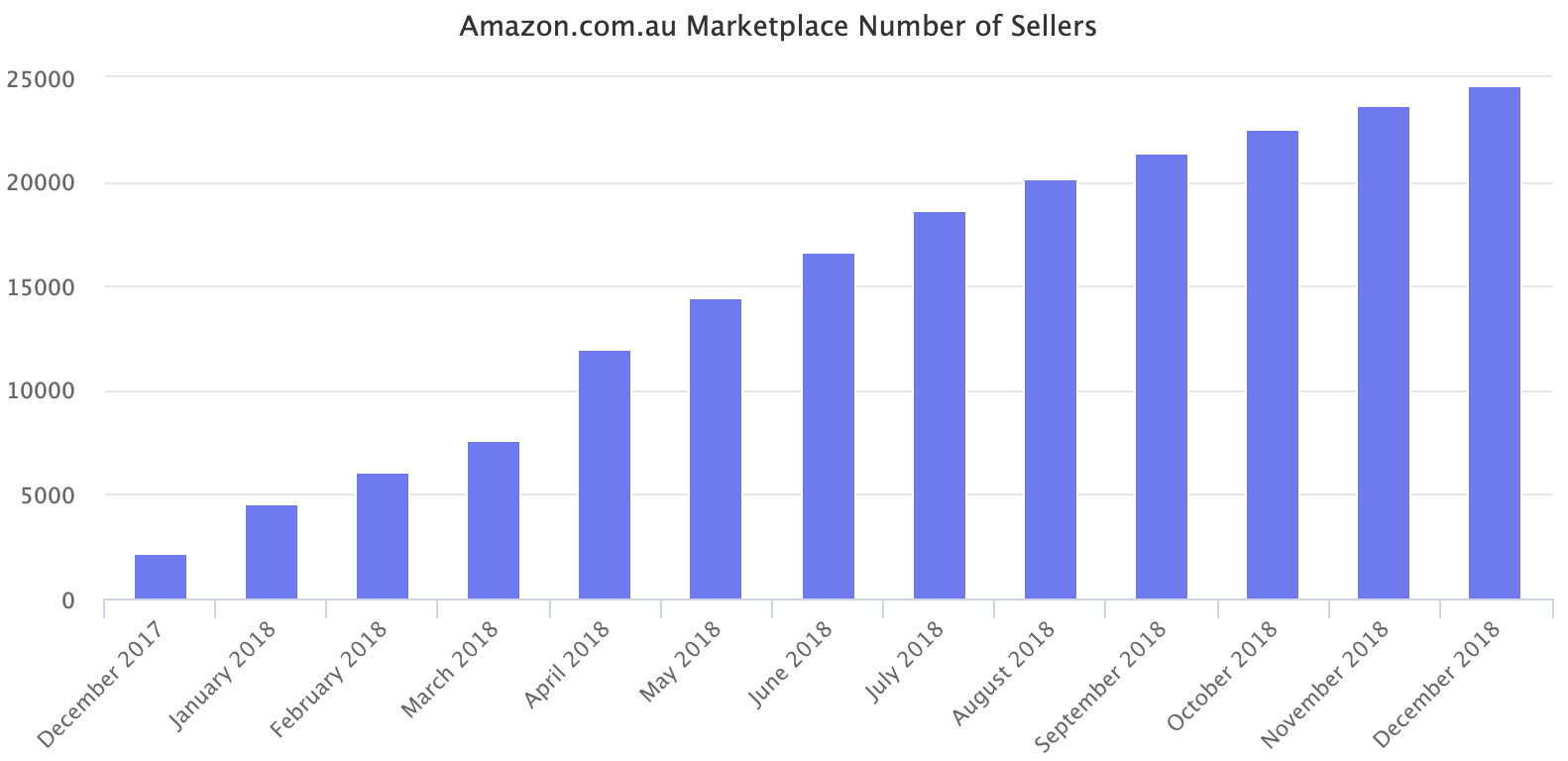 Amazon.com.au Marketplace Number of Sellers