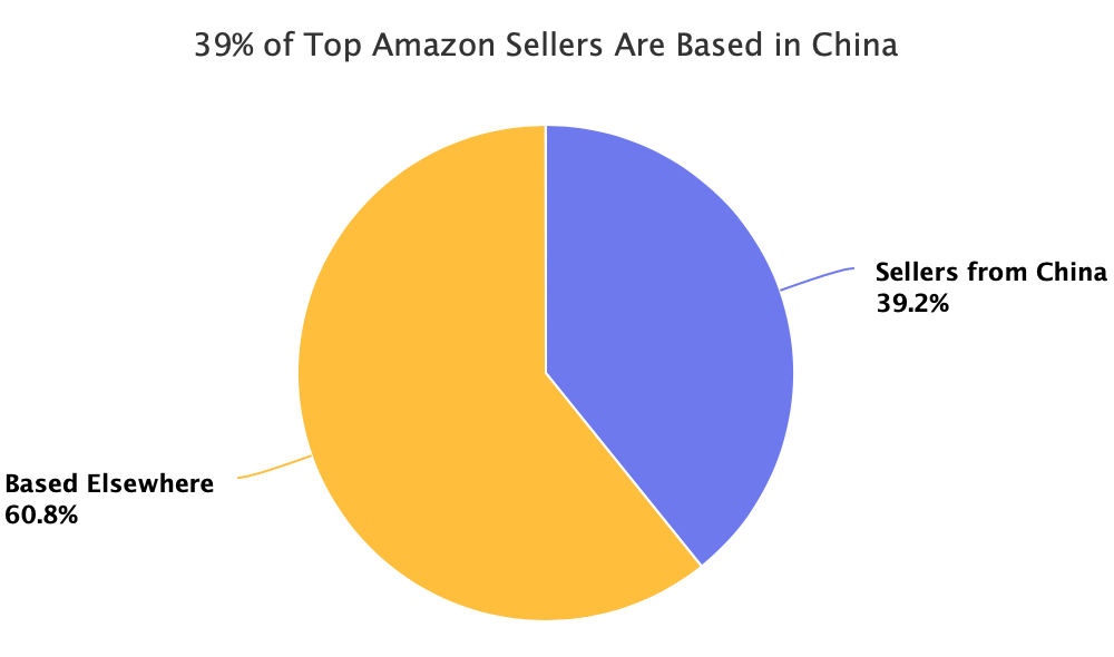 Chinese Sellers Are Building Brands on Amazon Marketplace