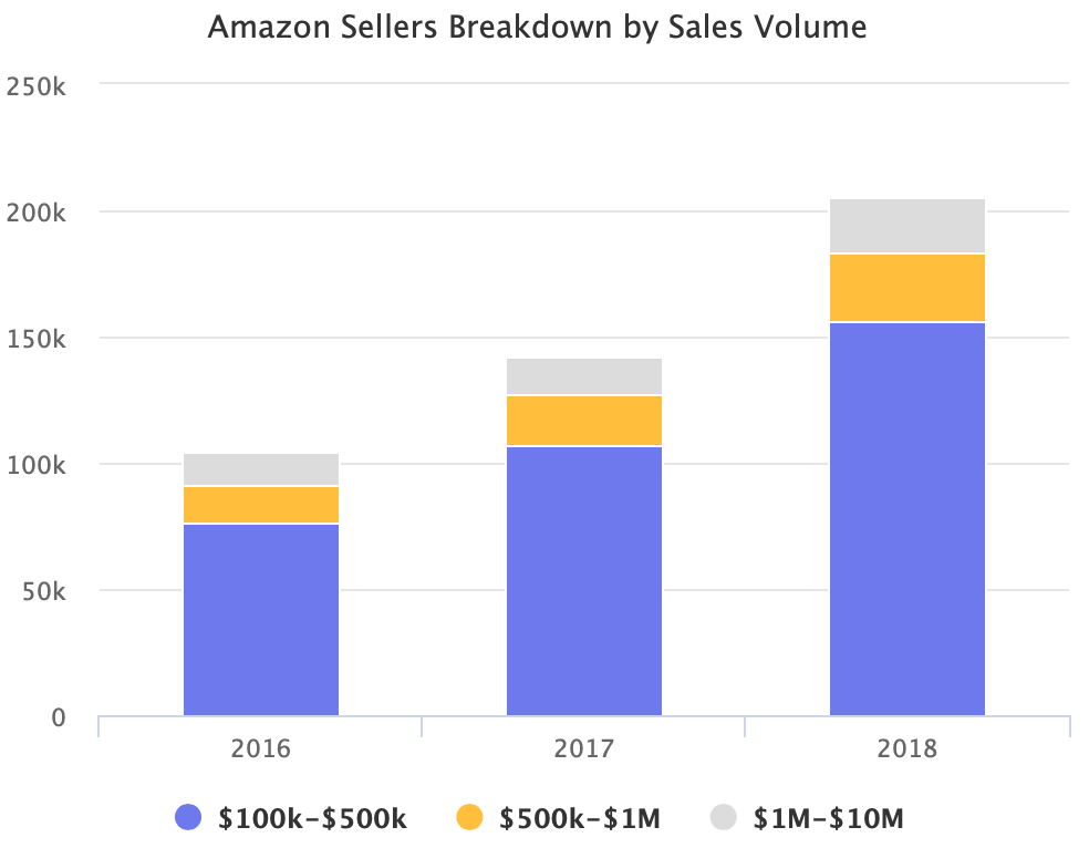 Amazon Sellers Breakdown by Sales Volume
