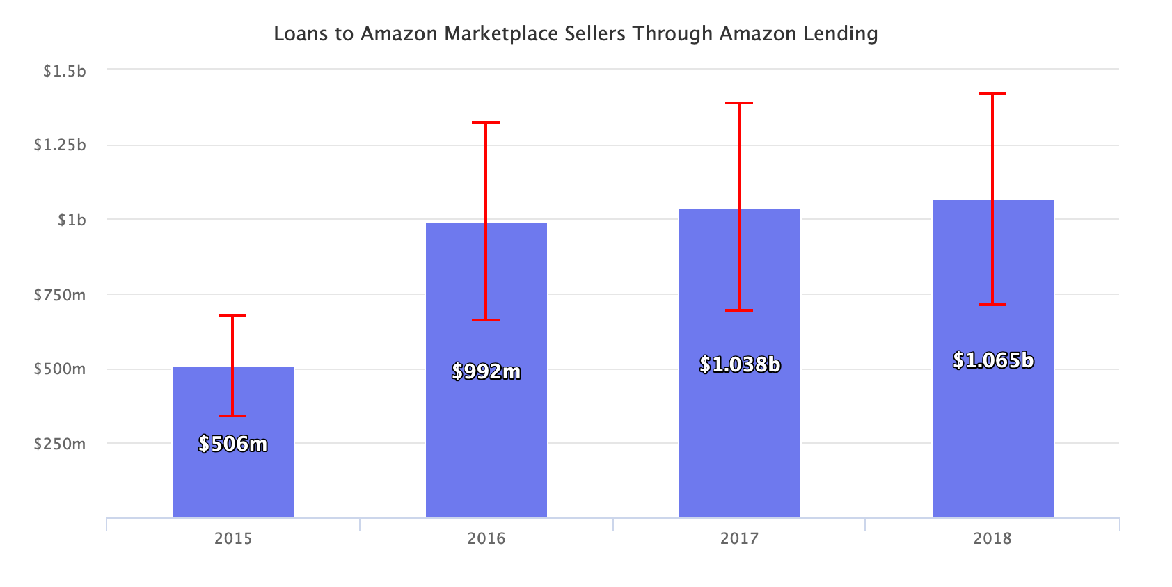 Loans to Amazon Marketplace Sellers Through Amazon Lending