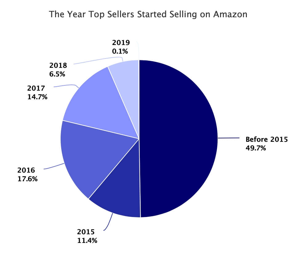 The Year Top Sellers Started Selling on Amazon