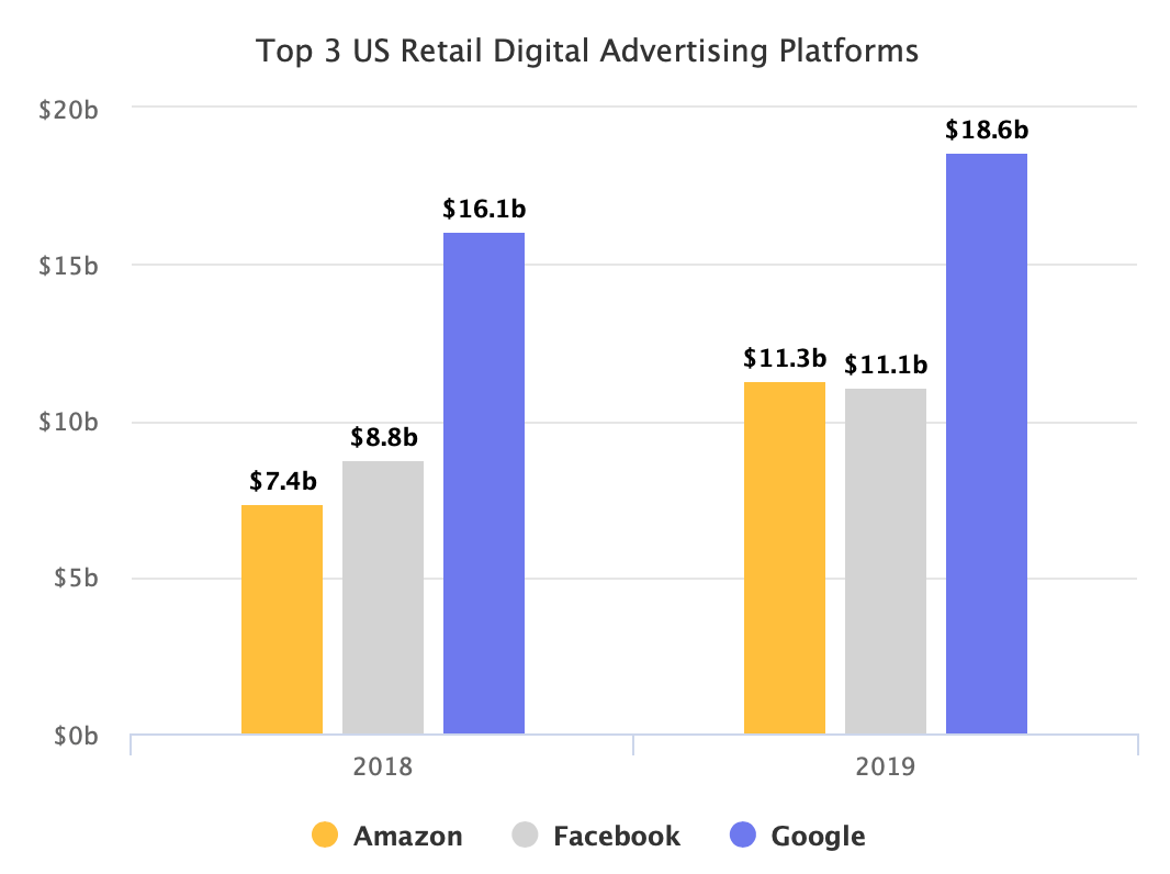 Amazon's Ad Business Market Share Bigger Than Thought
