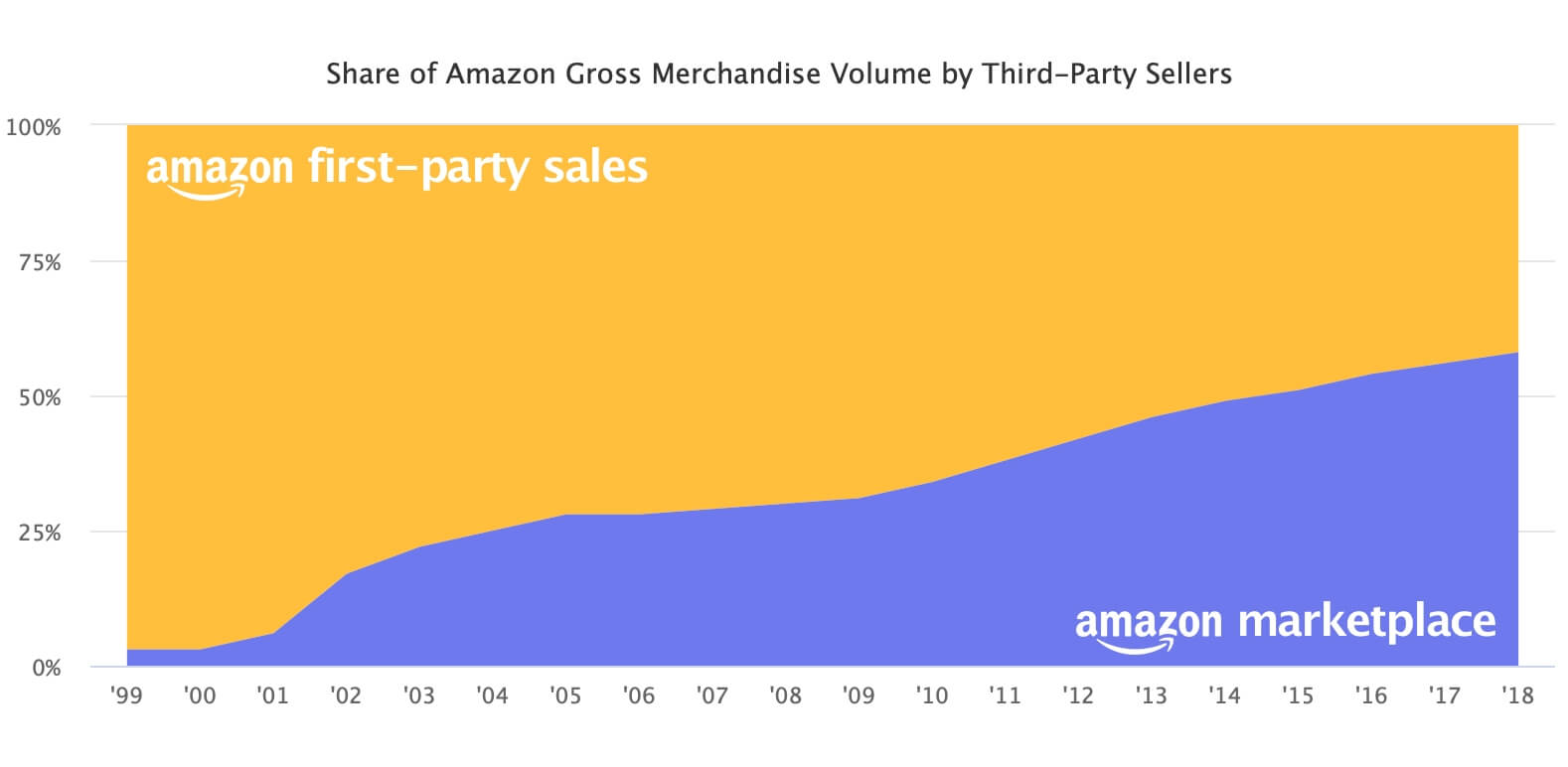 Share of Amazon Gross Merchandise Volume by Third-Party Sellers