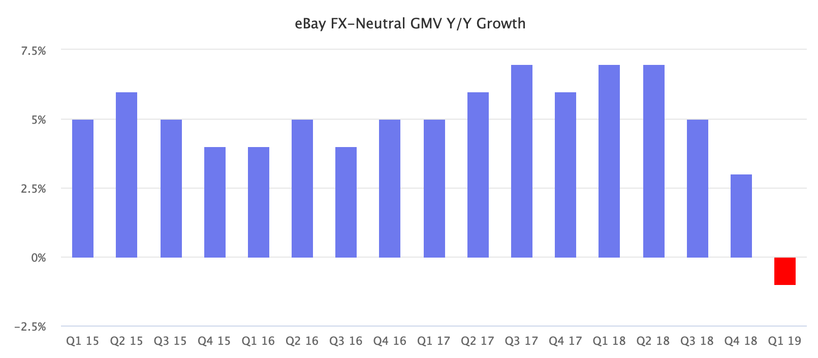 eBay FX-Neutral GMV Y/Y Growth