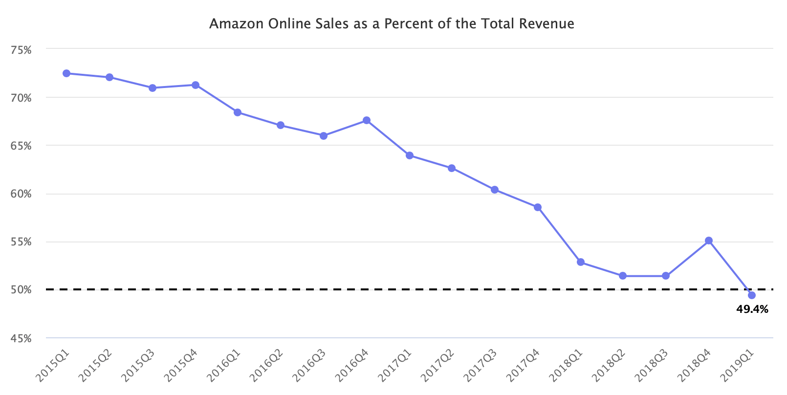 Amazon Online Sales as a Percent of the Total Revenue