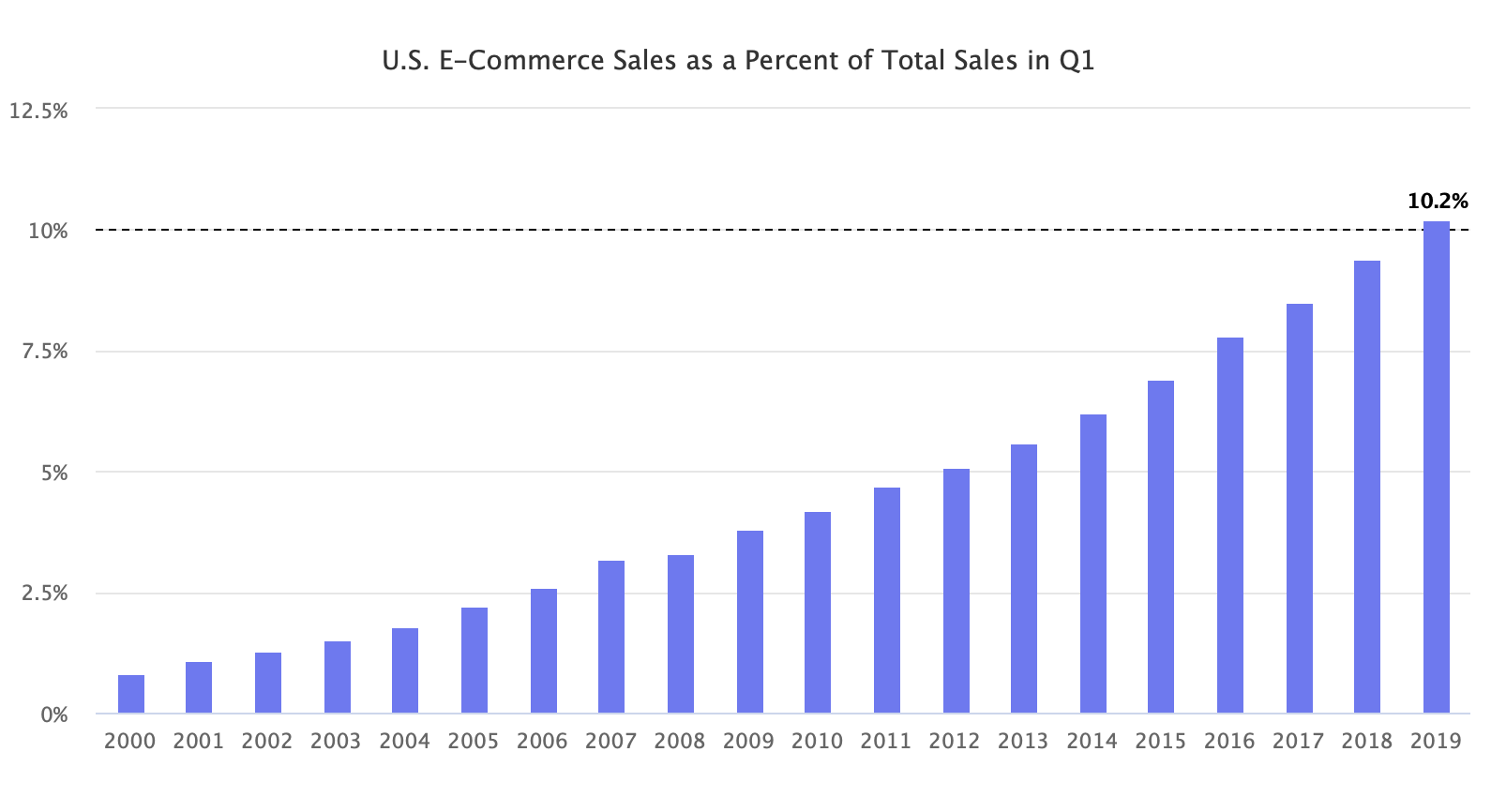 U.S. E-Commerce Sales as a Percent of Total Sales in Q1