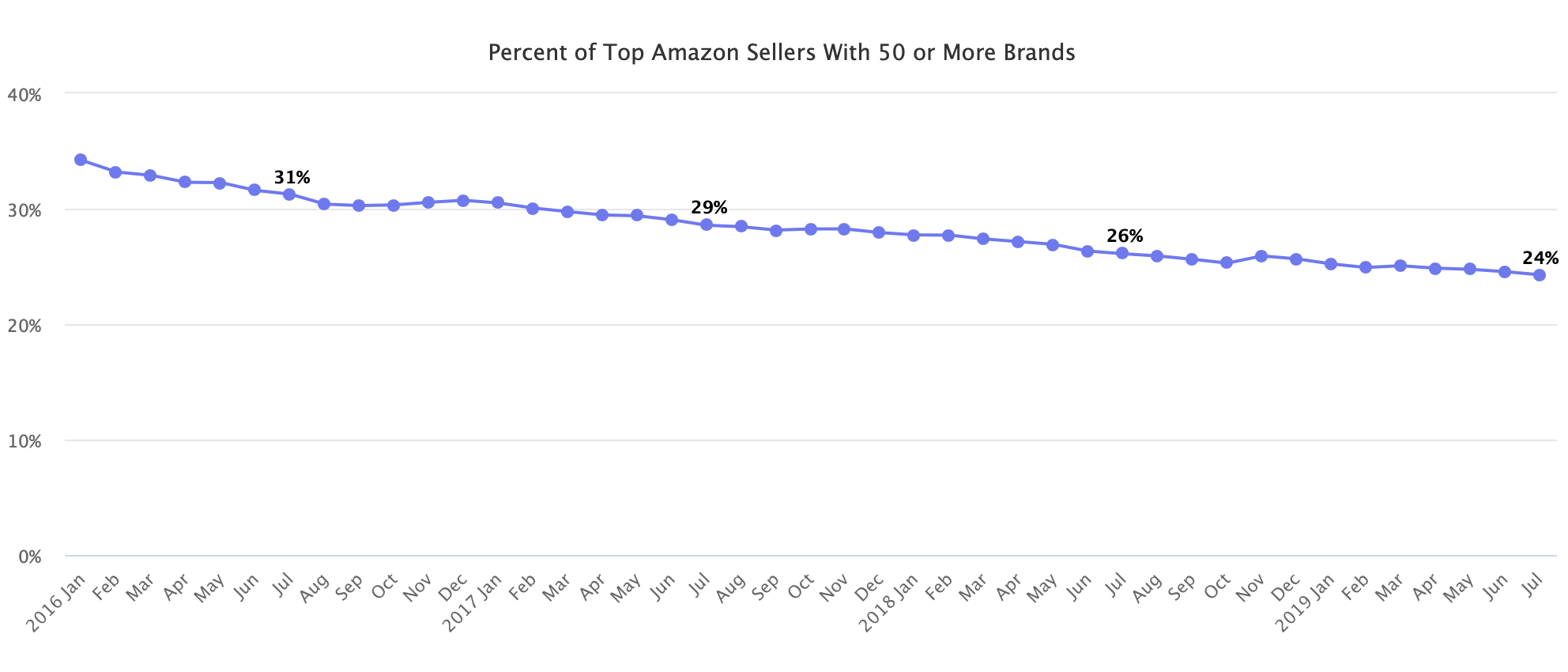 Percent of Top Amazon Sellers With 50 or More Brands