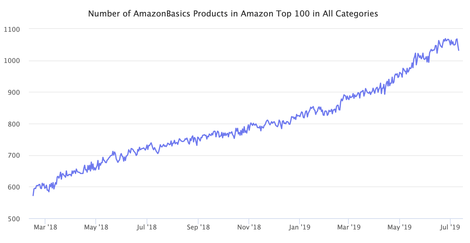 Number of AmazonBasics Products in Amazon Top 100 in All Categories
