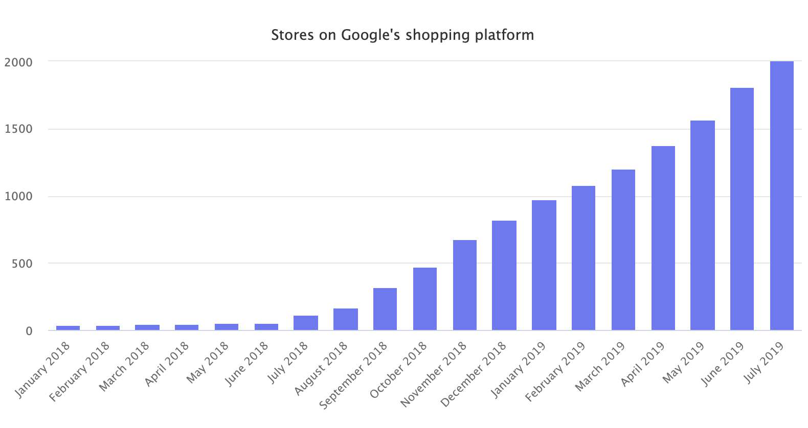 Stores on Google Shopping platform