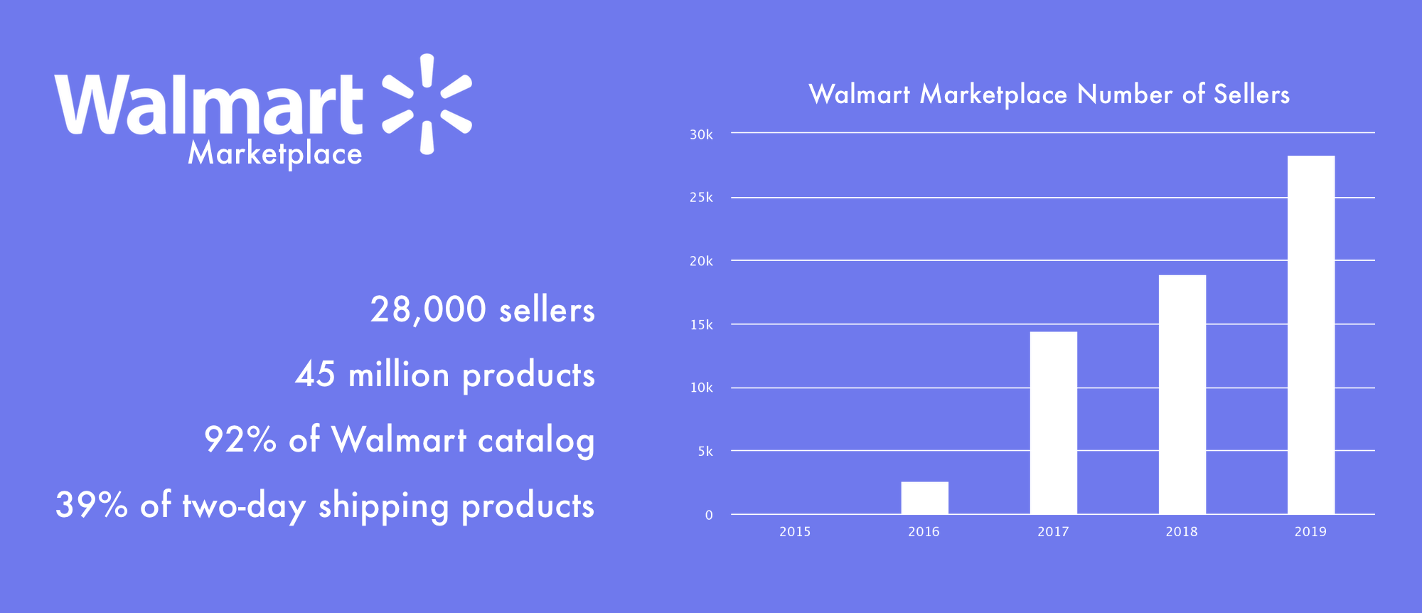 Walmart Marketplace stats