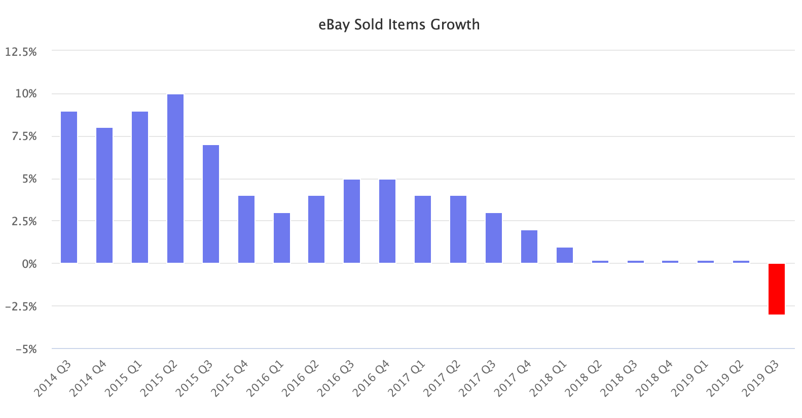 eBay Sold Items Growth