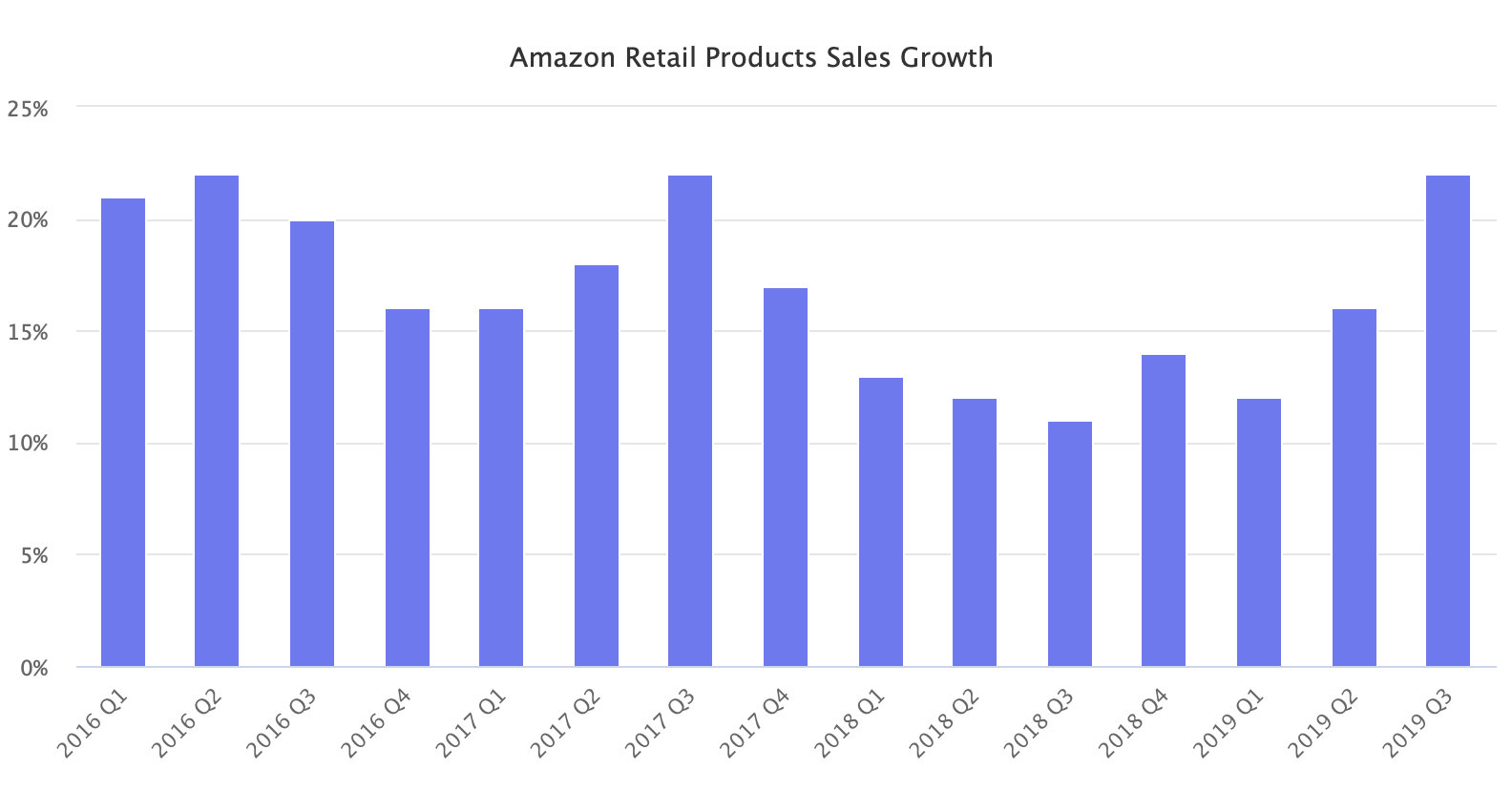 Amazon Retail Products Sales Growth