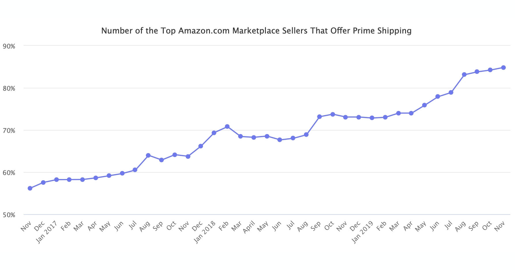 Number of Amazon Sellers Offering Prime Up 50% in Three Years