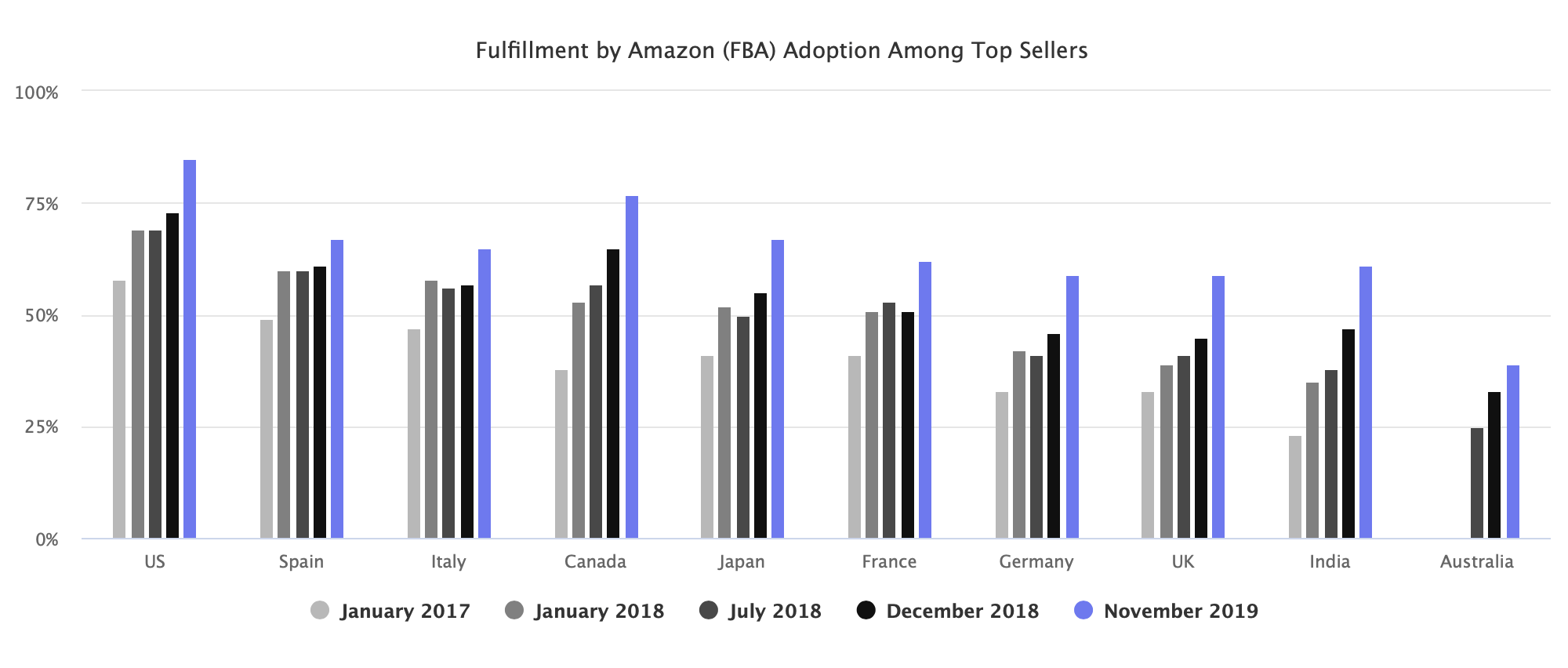 Fulfillment by Amazon (FBA) Adoption Among Top Sellers