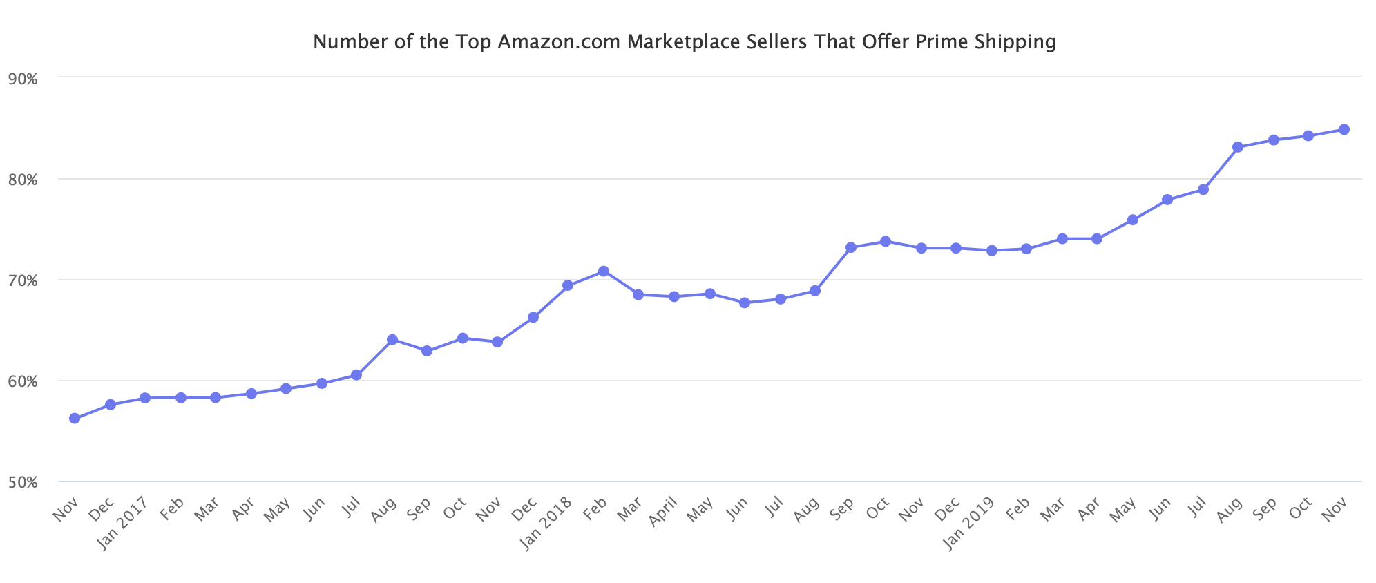Number of the Top Amazon.com Marketplace Sellers That Offer Prime Shipping