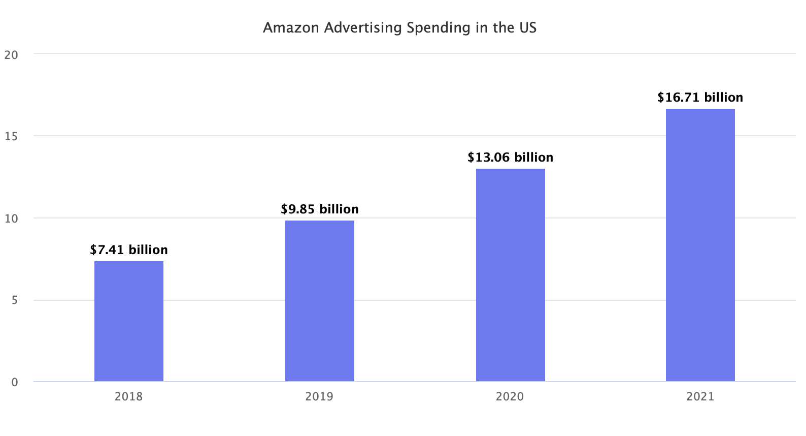 Amazon Advertising Spending in the US