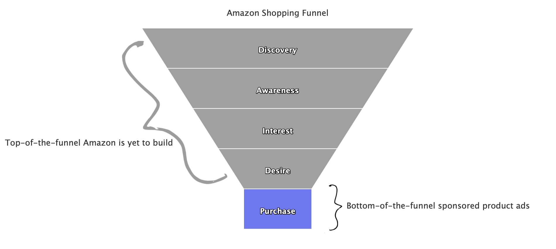 Amazon Shopping Funnel