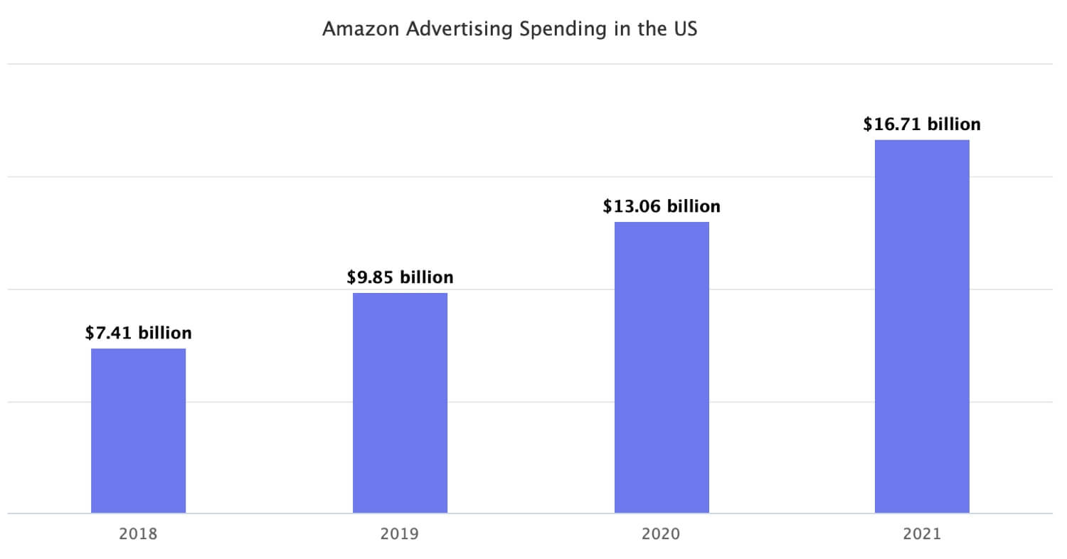 Amazon Advertising Spending to Reach $10 Billion in 2019