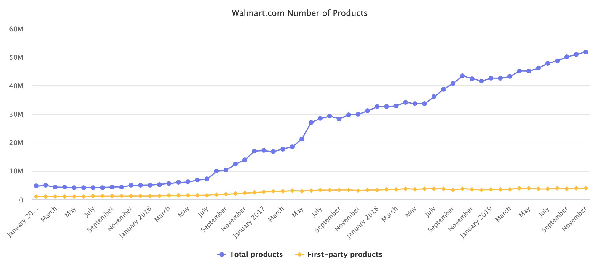 Walmart Number of Products